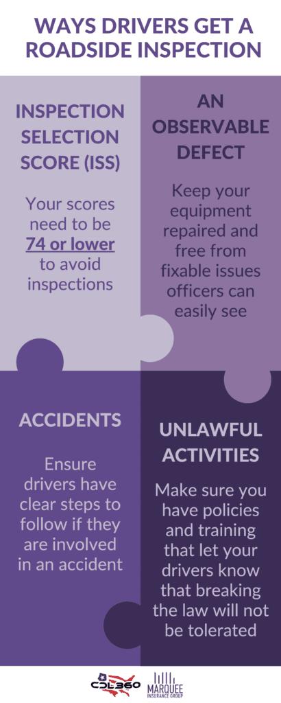 Avoid Roadside Inspections